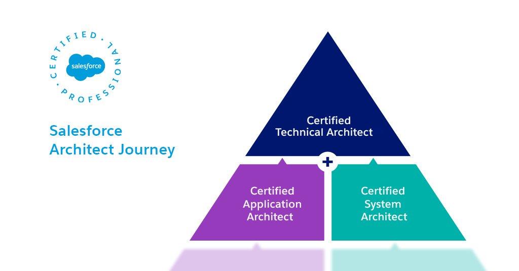 Journey Towards Salesforce System Architect Sfdcwarriors